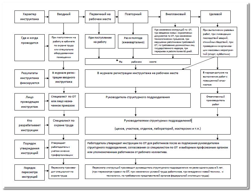 Схема инструктажа